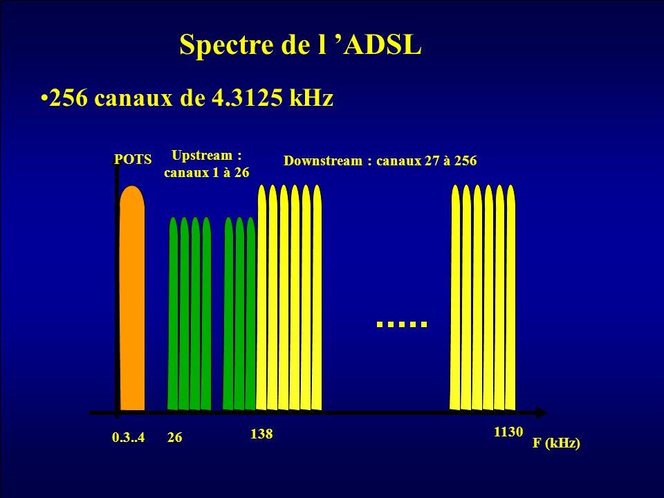 F (kHz) Upstream : canaux 1 à 26 26 Downstream : canaux 27 à 256 138 1130 POTS 0.3..4 Spectre de l ADSL 256 canaux de 4.3125 kHz