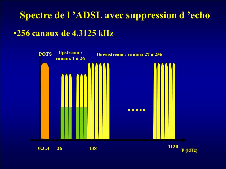 F (kHz) Upstream : canaux 1 à 26 26 Downstream : canaux 27 à 256 138 1130 POTS 0.3..4 Spectre de l ADSL avec suppression d echo 256 canaux de 4.3125 k