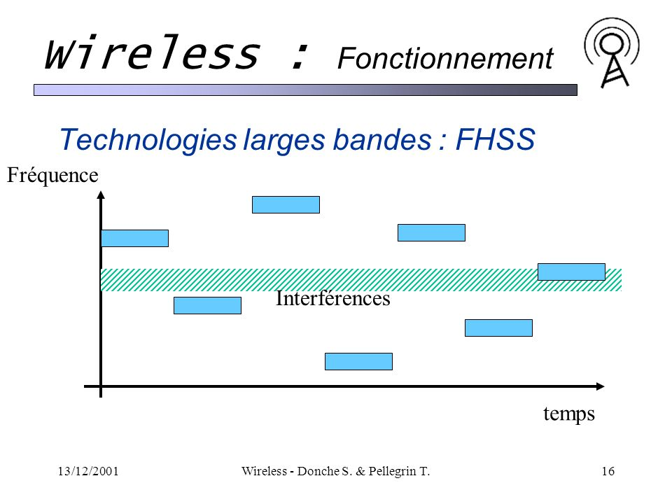 13/12/2001Wireless - Donche S. & Pellegrin T.16 Wireless : Fonctionnement Technologies larges bandes : FHSS temps Fréquence Interférences