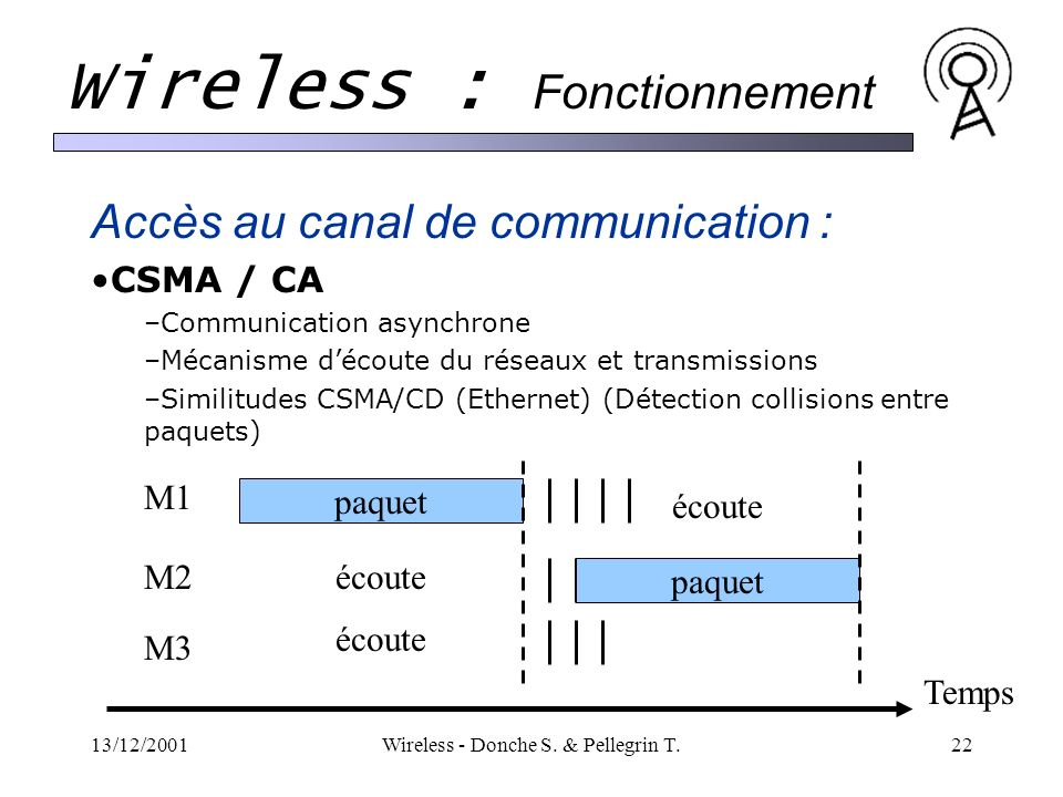 13/12/2001Wireless - Donche S. & Pellegrin T.22 Wireless : Fonctionnement Accès au canal de communication : CSMA / CA –Communication asynchrone –Mécan