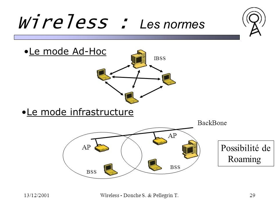 13/12/2001Wireless - Donche S. & Pellegrin T.29 Wireless : Les normes Le mode Ad-Hoc IBSS BackBone BSS AP Le mode infrastructure Possibilité de Roamin