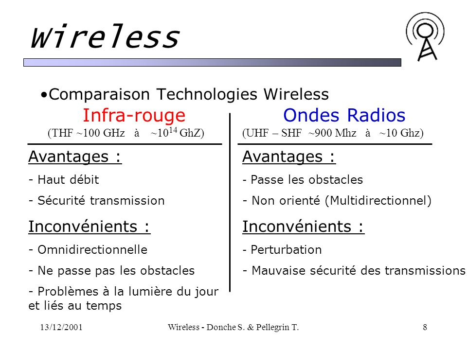 13/12/2001Wireless - Donche S. & Pellegrin T.8 Wireless Comparaison Technologies Wireless Infra-rouge (THF ~100 GHz à ~10 14 GhZ) Ondes Radios (UHF –