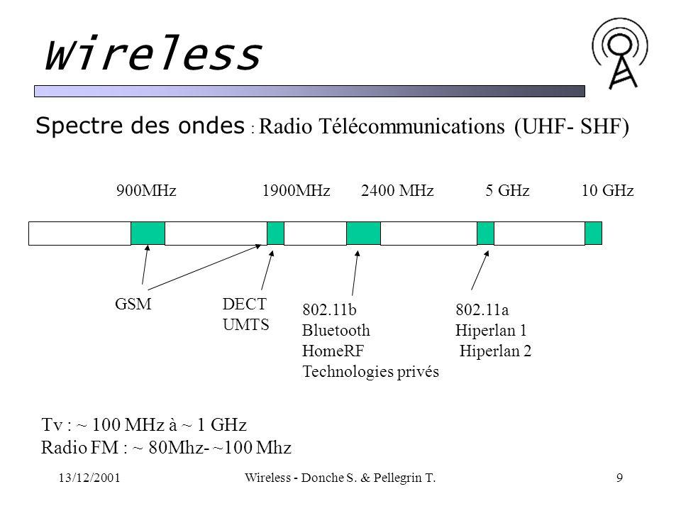 13/12/2001Wireless - Donche S.& Pellegrin T.10 Wireless La bande des 2.4 GHz.