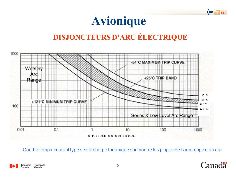 5 Avionique DISJONCTEURS DARC ÉLECTRIQUE 165 % 138 % 165 % 138 % Temps de déclenchement en secondes Courbe temps-courant type de surcharge thermique q