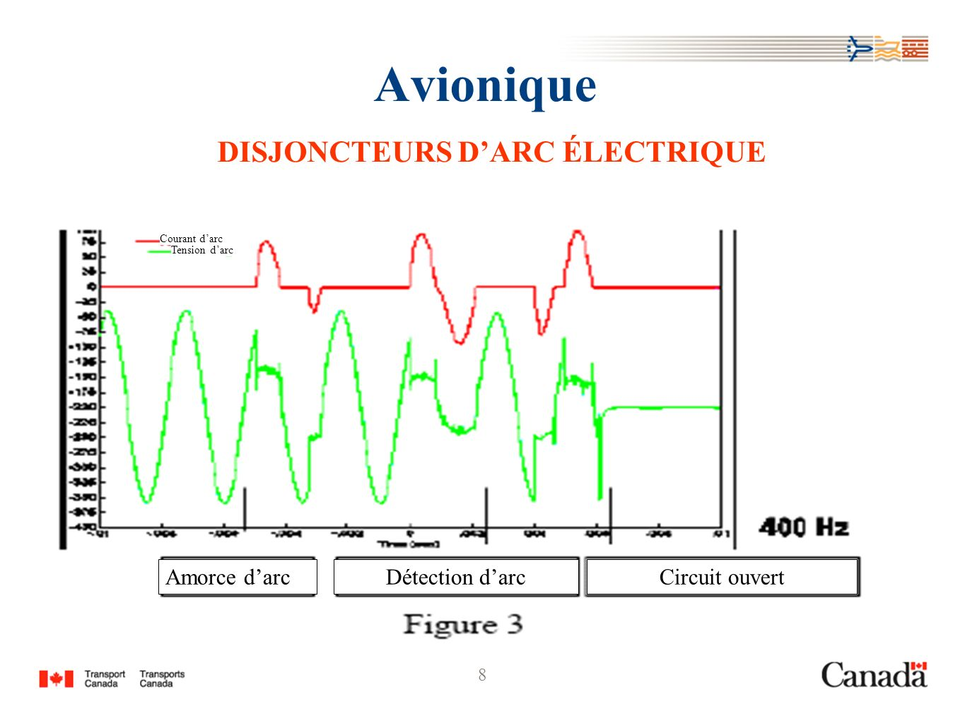 8 Avionique DISJONCTEURS DARC ÉLECTRIQUE Amorce darc Courant darc Circuit ouvertDétection darc Tension darc