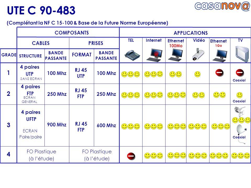 UTE C 90-483 (Complétant la NF C 15-100 & Base de la Future Norme Européenne) @ GRADE COMPOSANTS CABLESPRISES APPLICATIONS STRUCTURE BANDE PASSANTE FO