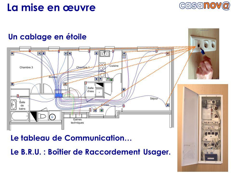 La mise en œuvre Un cablage en étoile Le tableau de Communication… Le B.R.U. : Boîtier de Raccordement Usager.