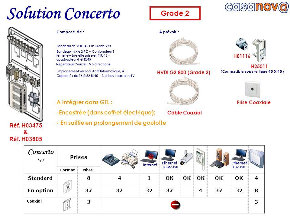 HVDI G2 800 (Grade 2) Bandeau de 8 RJ 45 FTP Grade 2/3 Bandeau mixte 2 PC + Conjoncteur T femelle + bretelle prise en T RJ45 = quadrupleur 4 tél RJ45