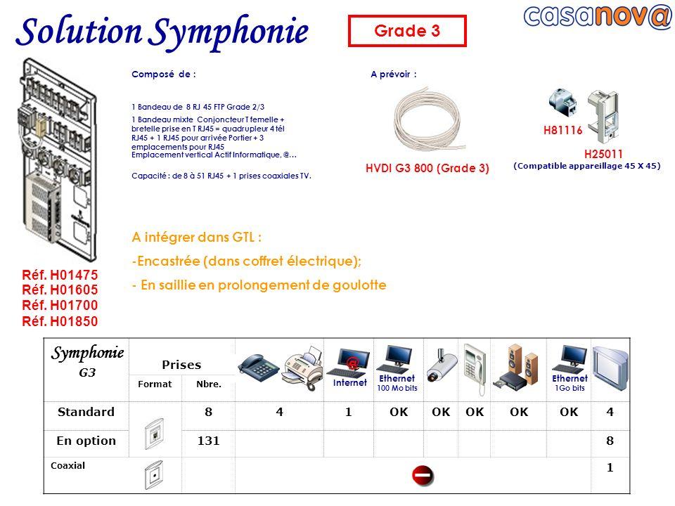 HVDI G3 800 (Grade 3) 1 Bandeau de 8 RJ 45 FTP Grade 2/3 1 Bandeau mixte Conjoncteur T femelle + bretelle prise en T RJ45 = quadrupleur 4 tél RJ45 + 1
