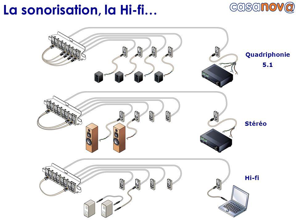 La sonorisation, la Hi-fi… Quadriphonie 5.1 Stéréo Hi-fi