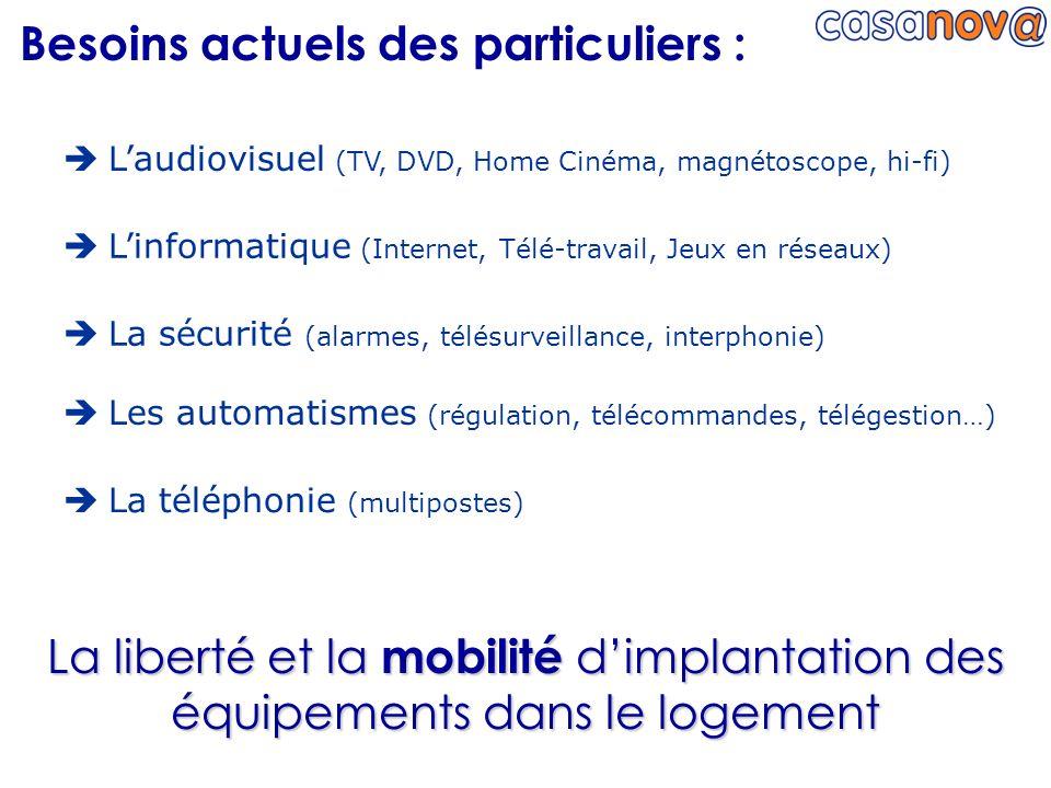 La téléphonie (multipostes) La liberté et la mobilité dimplantation des équipements dans le logement Laudiovisuel (TV, DVD, Home Cinéma, magnétoscope,