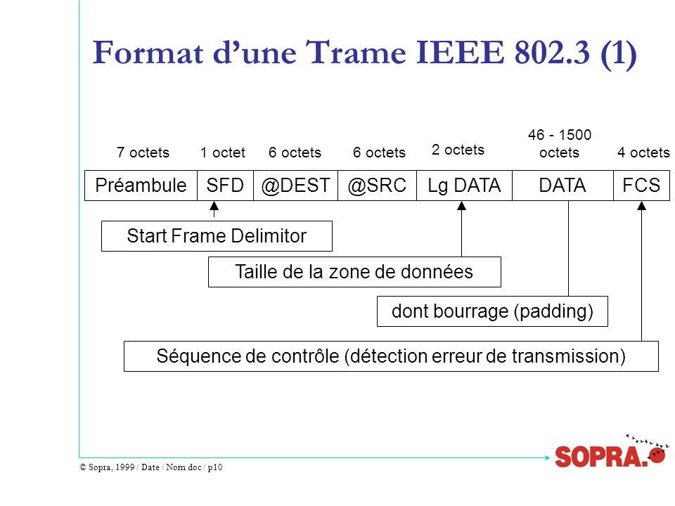 © Sopra, 1999 / Date / Nom doc / p10 Format dune Trame IEEE 802.3 (1) Start Frame Delimitor PréambuleSFD@DEST@SRCLg DATADATAFCS 7 octets1 octet6 octet