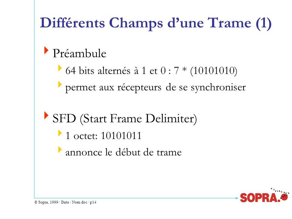 © Sopra, 1999 / Date / Nom doc / p14 Différents Champs dune Trame (1) Préambule 64 bits alternés à 1 et 0 : 7 * (10101010) permet aux récepteurs de se