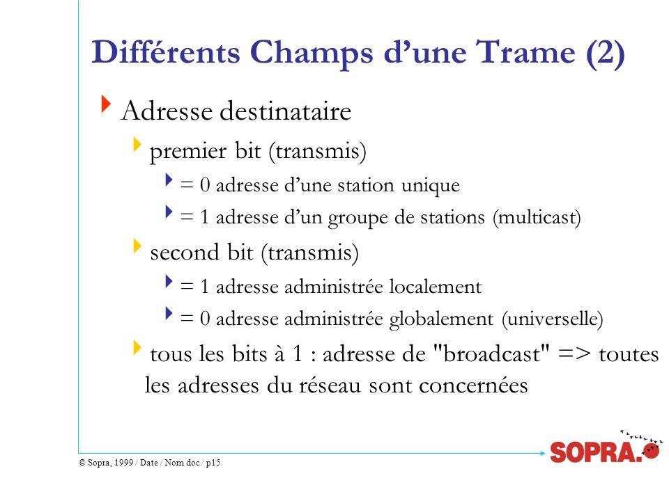 © Sopra, 1999 / Date / Nom doc / p15 Différents Champs dune Trame (2) Adresse destinataire premier bit (transmis) = 0 adresse dune station unique = 1
