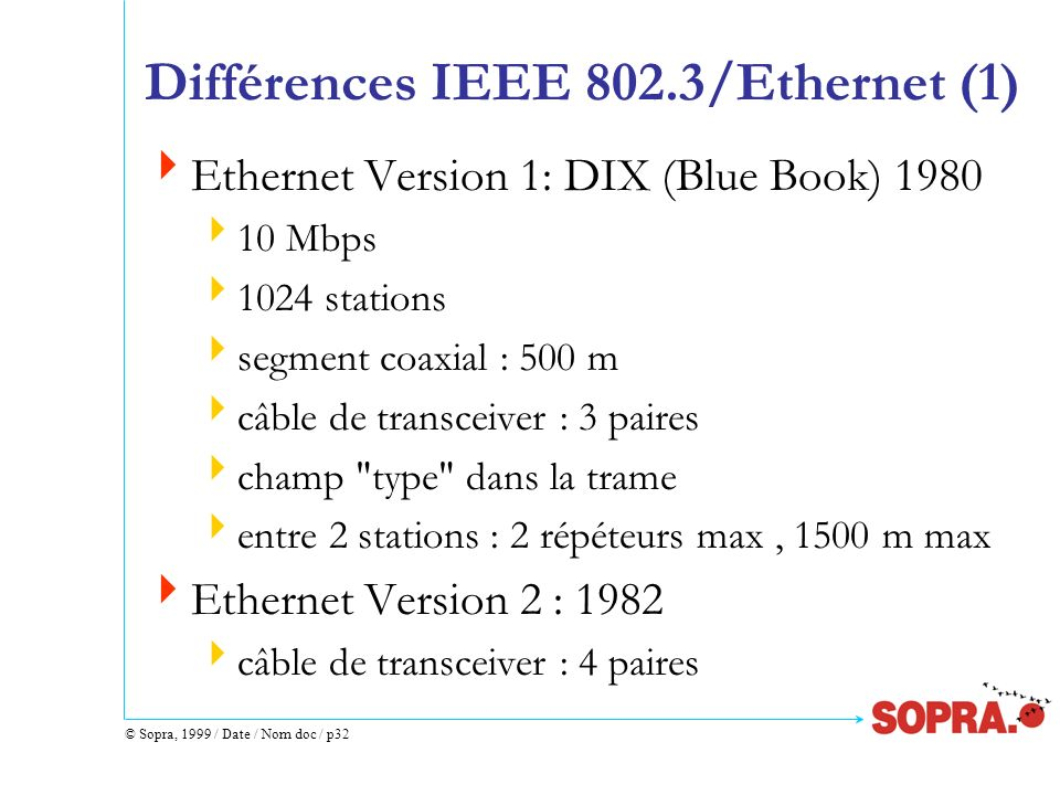 © Sopra, 1999 / Date / Nom doc / p32 Différences IEEE 802.3/Ethernet (1) Ethernet Version 1: DIX (Blue Book) 1980 10 Mbps 1024 stations segment coaxia