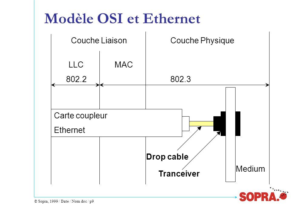 © Sopra, 1999 / Date / Nom doc / p10 Format dune Trame IEEE 802.3 (1) Start Frame Delimitor PréambuleSFD@DEST@SRCLg DATADATAFCS 7 octets1 octet6 octets 2 octets 46 - 1500 octets 4 octets Taille de la zone de données dont bourrage (padding) Séquence de contrôle (détection erreur de transmission)
