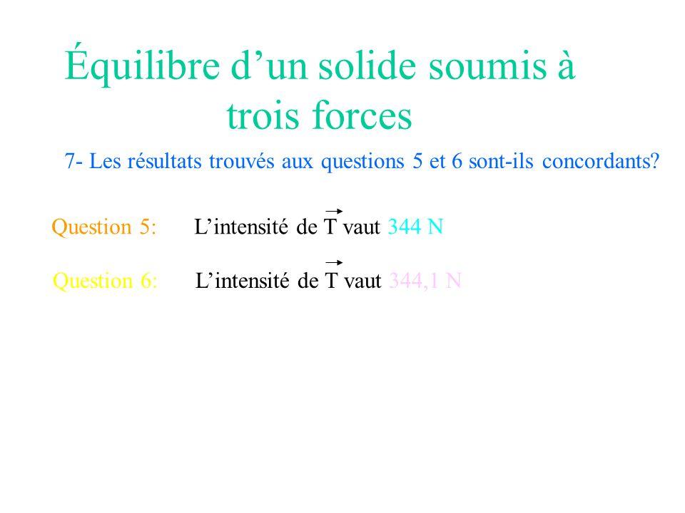 Équilibre dun solide soumis à trois forces 7- Les résultats trouvés aux questions 5 et 6 sont-ils concordants? Question 5:Lintensité de T vaut 344 N Q