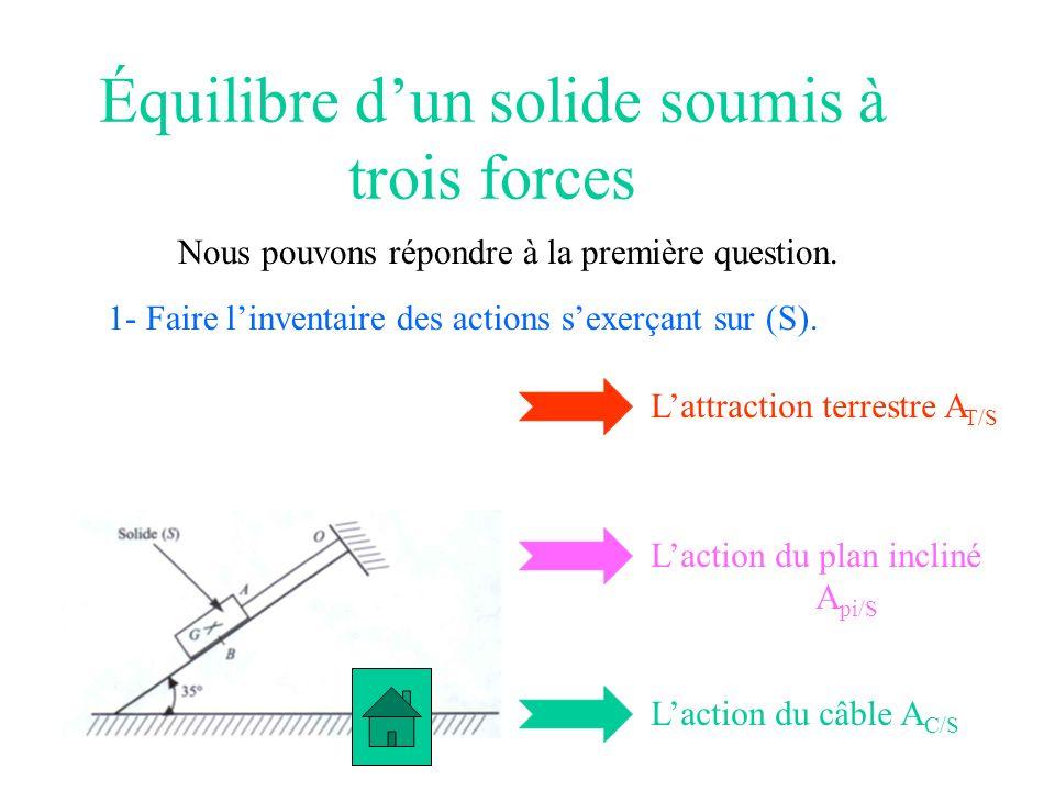 Équilibre dun solide soumis à trois forces Nous pouvons répondre à la première question. 1- Faire linventaire des actions sexerçant sur (S). Lattracti