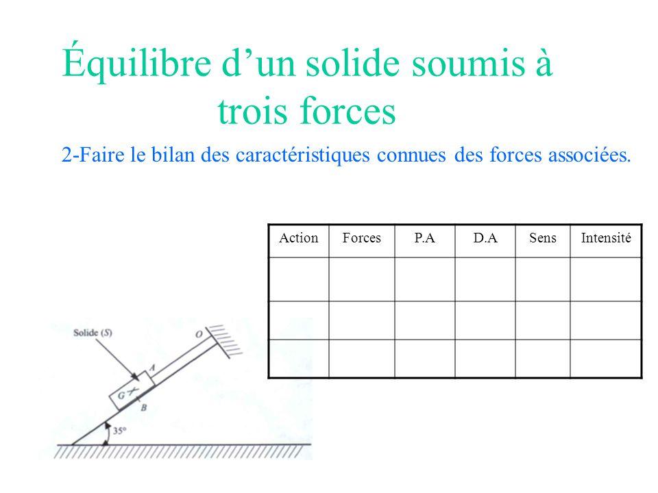 Équilibre dun solide soumis à trois forces 2-Faire le bilan des caractéristiques connues des forces associées. ActionForcesP.AD.ASensIntensité