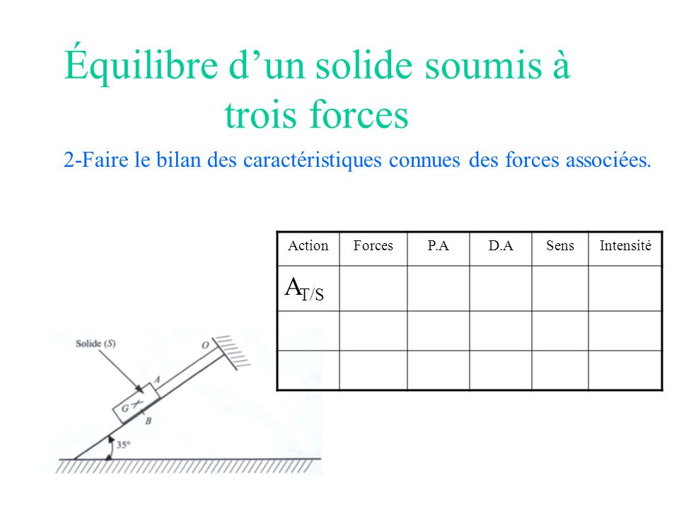 Équilibre dun solide soumis à trois forces 2-Faire le bilan des caractéristiques connues des forces associées. ActionForcesP.AD.ASensIntensité A T/S