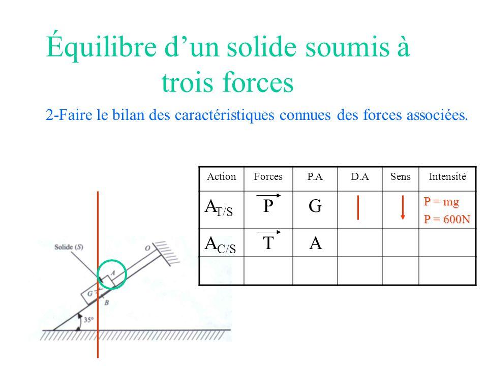 Équilibre dun solide soumis à trois forces 2-Faire le bilan des caractéristiques connues des forces associées. ActionForcesP.AD.ASensIntensité A T/S P