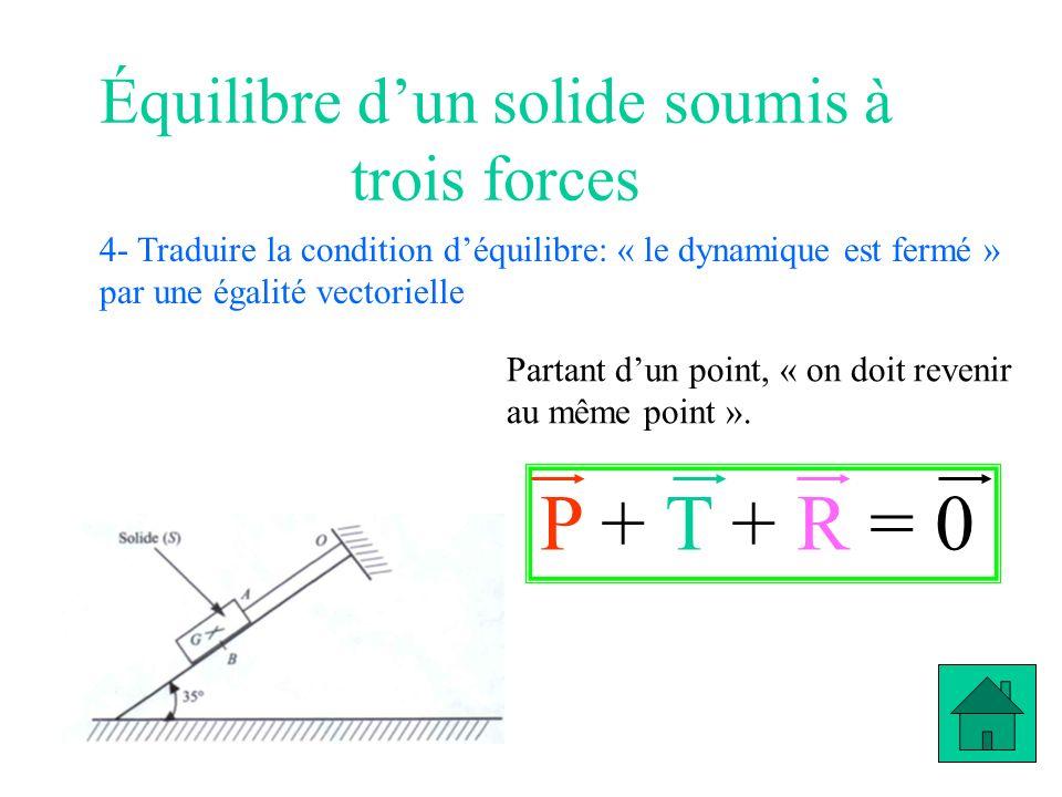 Équilibre dun solide soumis à trois forces 4- Traduire la condition déquilibre: « le dynamique est fermé » par une égalité vectorielle Partant dun poi