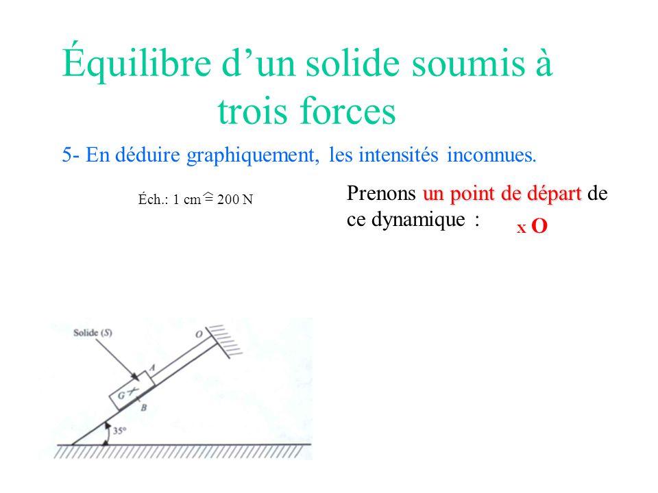 Équilibre dun solide soumis à trois forces 5- En déduire graphiquement, les intensités inconnues. Éch.: 1 cm = 200 N un point de départ Prenons un poi