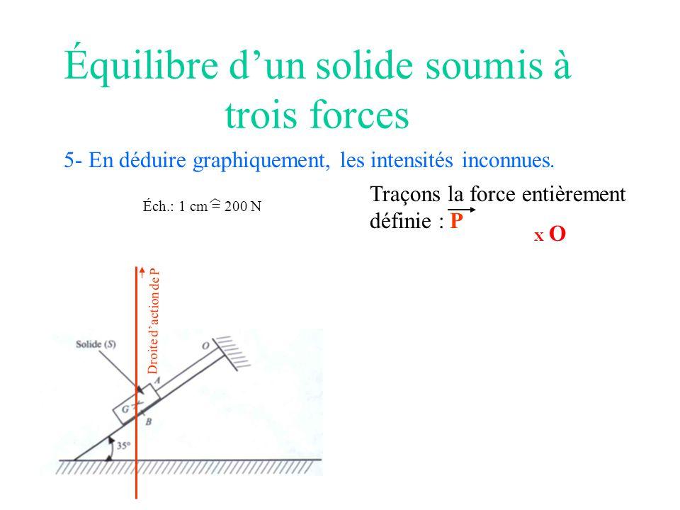 Équilibre dun solide soumis à trois forces 5- En déduire graphiquement, les intensités inconnues. Éch.: 1 cm = 200 N X O Traçons la force entièrement