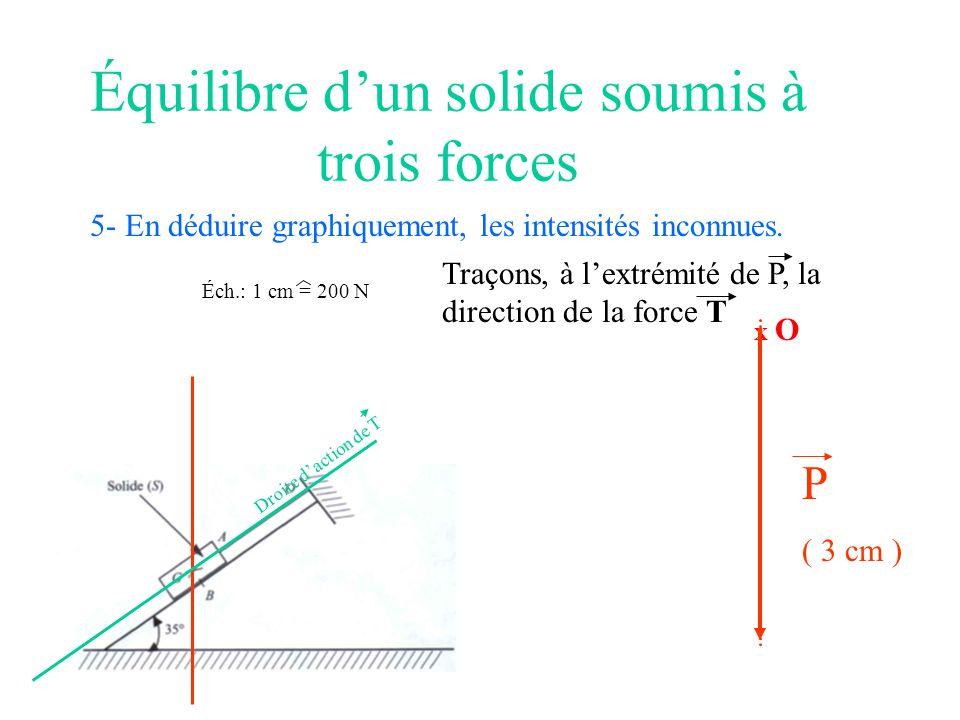 Équilibre dun solide soumis à trois forces 5- En déduire graphiquement, les intensités inconnues. Éch.: 1 cm = 200 N X O P ( 3 cm ) Droite daction de