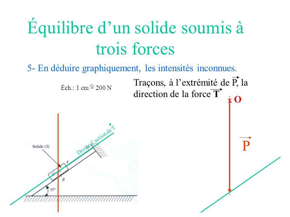 Équilibre dun solide soumis à trois forces 5- En déduire graphiquement, les intensités inconnues. Éch.: 1 cm = 200 N X O P Traçons, à lextrémité de P,