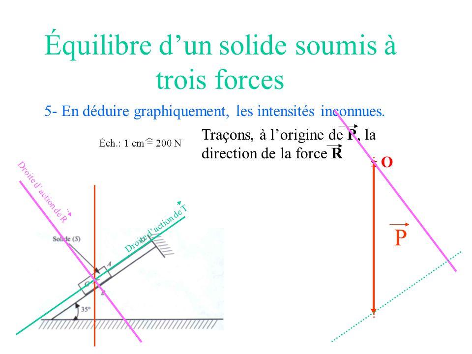 Équilibre dun solide soumis à trois forces 5- En déduire graphiquement, les intensités inconnues. Éch.: 1 cm = 200 N X O P Droite daction de T Traçons