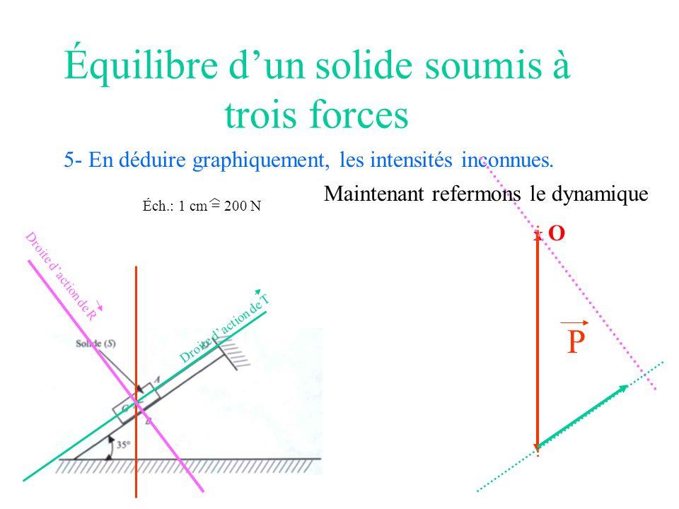 Équilibre dun solide soumis à trois forces 5- En déduire graphiquement, les intensités inconnues. Éch.: 1 cm = 200 N X O P Droite daction de T Droite