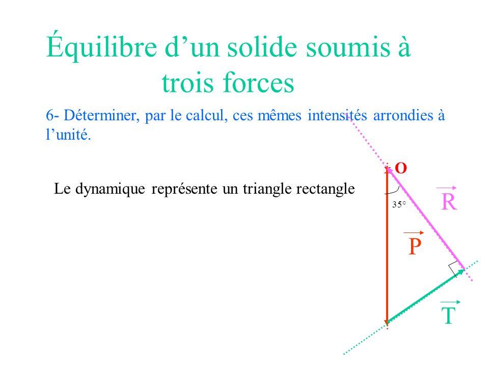 Équilibre dun solide soumis à trois forces 6- Déterminer, par le calcul, ces mêmes intensités arrondies à lunité. X O P T R 35° Le dynamique représent