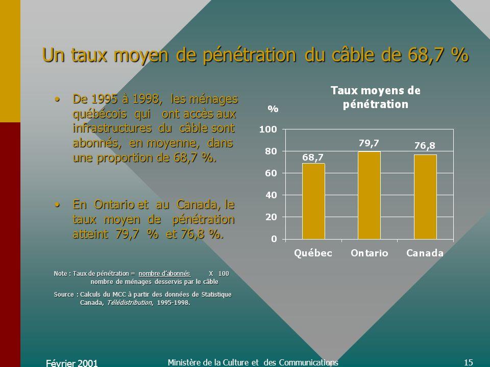 Février 2001 Ministère de la Culture et des Communications15 Un taux moyen de pénétration du câble de 68,7 % De 1995 à 1998, les ménages québécois qui ont accès aux infrastructures du câble sont abonnés, en moyenne, dans une proportion de 68,7 %.De 1995 à 1998, les ménages québécois qui ont accès aux infrastructures du câble sont abonnés, en moyenne, dans une proportion de 68,7 %.