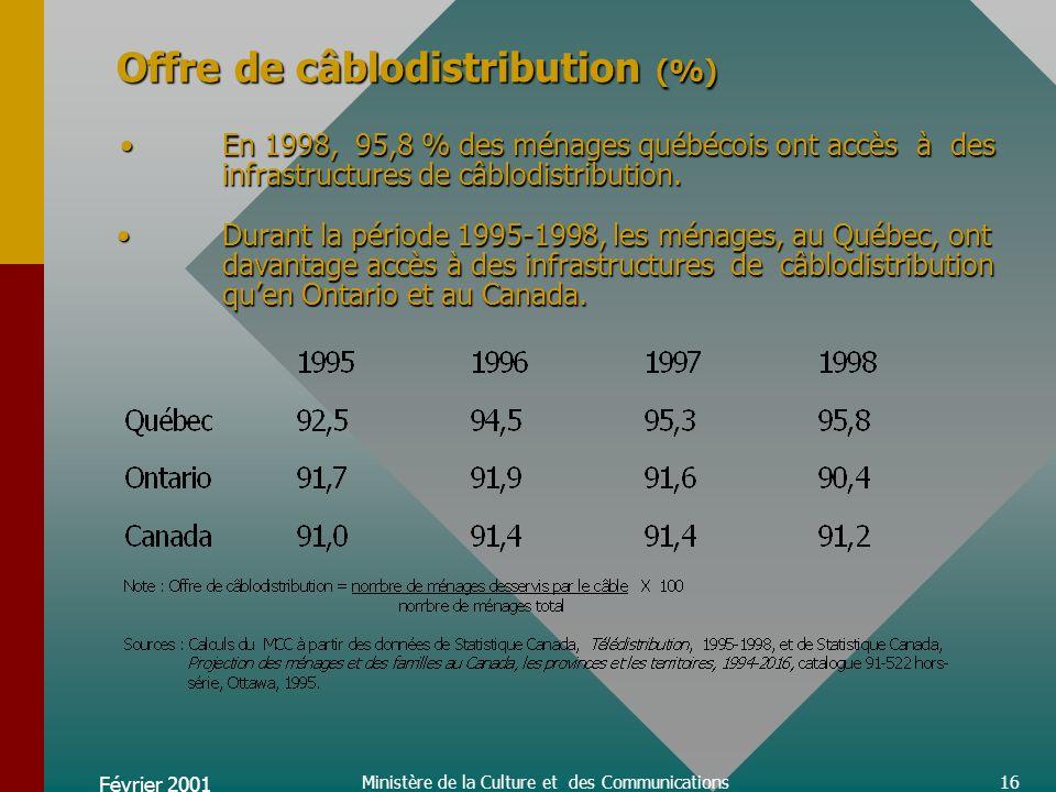 Février 2001 Ministère de la Culture et des Communications16 Offre de câblodistribution (%) En 1998, 95,8 % des ménages québécois ont accès à des infrastructures de câblodistribution.Durant la période 1995-1998, les ménages, au Québec, ont davantage accès à des infrastructures de câblodistribution quen Ontario et au Canada.