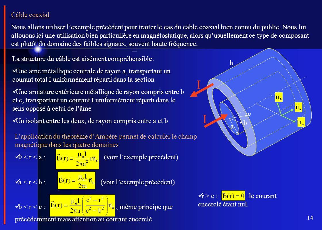 14 Câble coaxial Nous allons utiliser lexemple précédent pour traiter le cas du câble coaxial bien connu du public. Nous lui allouons ici une utilisat