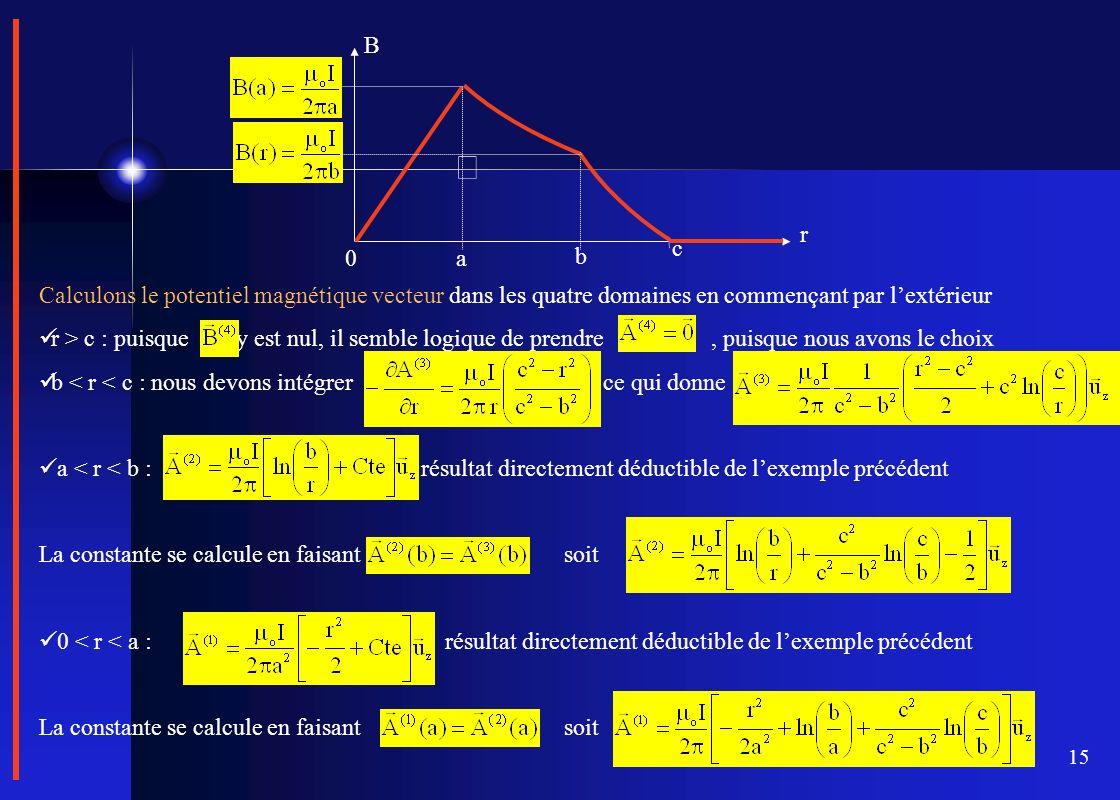 15 Calculons le potentiel magnétique vecteur dans les quatre domaines en commençant par lextérieur r > c : puisque y est nul, il semble logique de pre