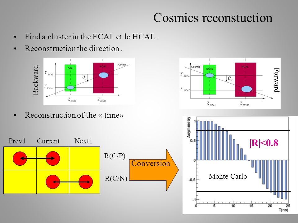 21 Cosmics reconstuction Find a cluster in the ECAL et le HCAL. Reconstruction the direction. Reconstruction of the « time» Backward Forward Prev1Curr