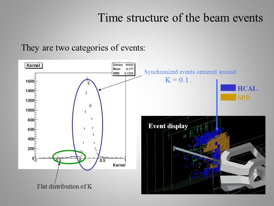 27 Time structure of the beam events They are two categories of events: Flat distribution of K Synchronized events centered around K = 0.1. Event disp
