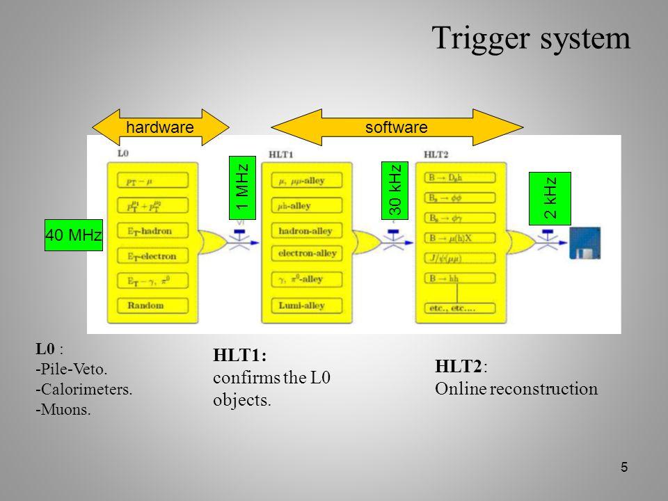 26 Online variable Kernel: LHCb control room 13 ns K KK -12 ns0 ns