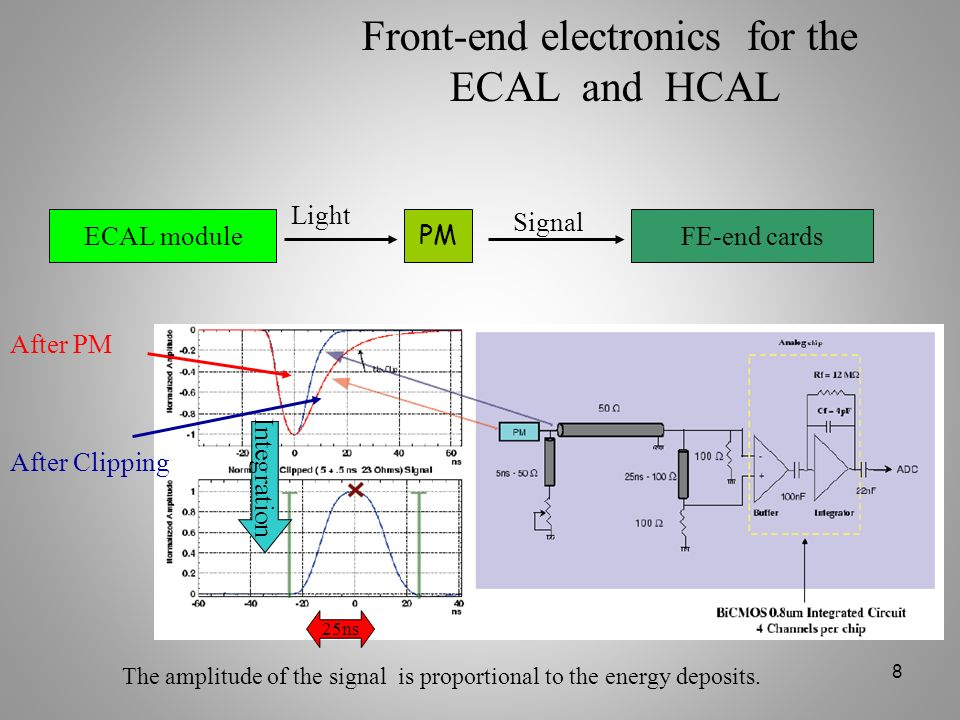 8 Front-end electronics for the ECAL and HCAL After PM After Clipping Integration 25ns ECAL module PM FE-end cards Light Signal The amplitude of the s