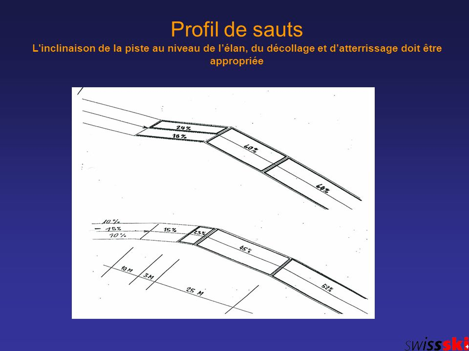 Profil de sauts L'inclinaison de la piste au niveau de lélan, du décollage et datterrissage doit être appropriée