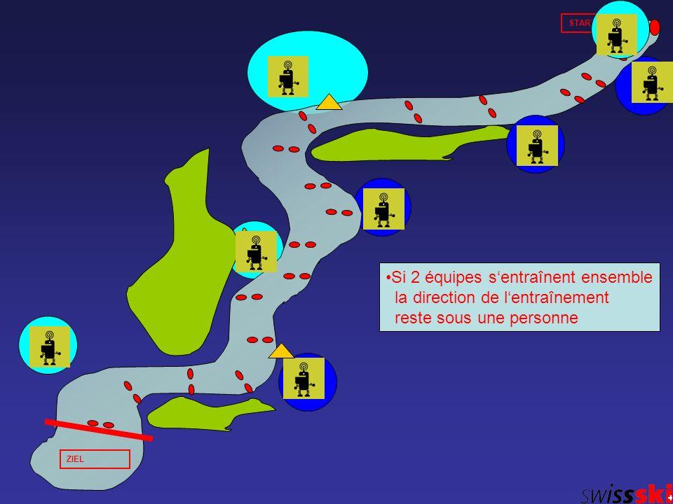 START ZIEL Si 2 équipes sentraînent ensemble la direction de lentraînement reste sous une personne