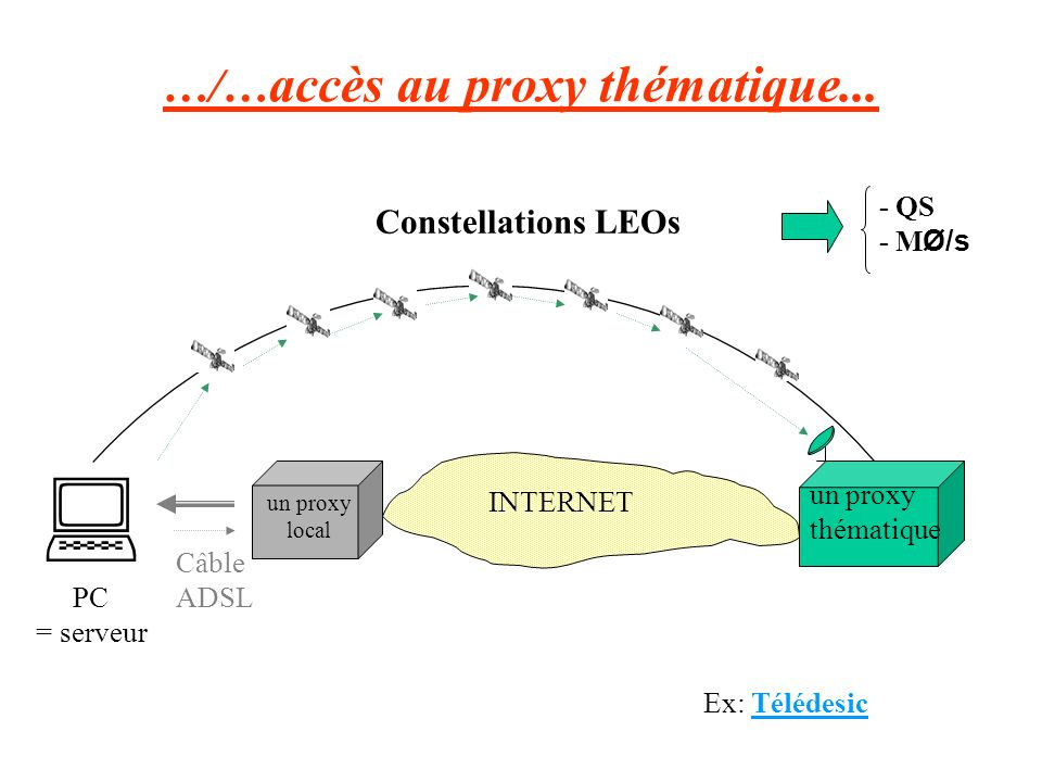 …/… accès au proxy thématique... INTERNET PC = serveur Câble ADSL Constellations LEOs un proxy local un proxy thématique - QS - M Ø/s Ex: Télédesic