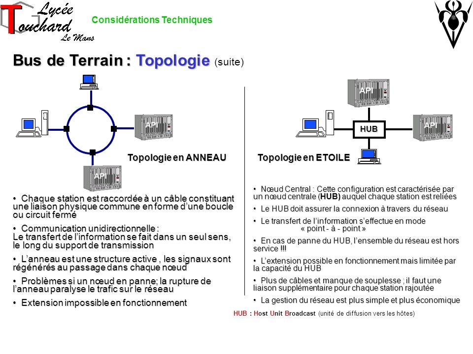 Bus de Terrain : Topologie Bus de Terrain : Topologie (suite) Considérations Techniques HUB : Host Unit Broadcast (unité de diffusion vers les hôtes)