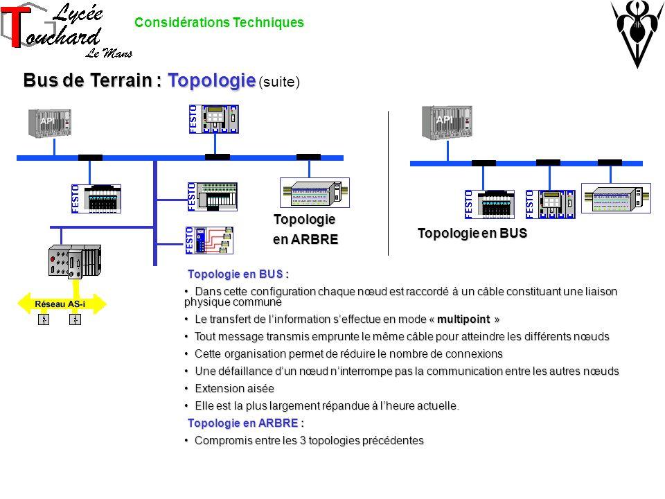 Bus de Terrain : Topologie Bus de Terrain : Topologie (suite) Topologie en ARBRE Topologie en BUS Topologie en BUS : Topologie en BUS : Dans cette configuration chaque nœud est raccordé à un câble constituant une liaison physique commune Dans cette configuration chaque nœud est raccordé à un câble constituant une liaison physique commune Le transfert de linformation seffectue en mode « multipoint » Le transfert de linformation seffectue en mode « multipoint » Tout message transmis emprunte le même câble pour atteindre les différents nœuds Tout message transmis emprunte le même câble pour atteindre les différents nœuds Cette organisation permet de réduire le nombre de connexions Cette organisation permet de réduire le nombre de connexions Une défaillance dun nœud ninterrompe pas la communication entre les autres nœuds Une défaillance dun nœud ninterrompe pas la communication entre les autres nœuds Extension aisée Extension aisée Elle est la plus largement répandue à lheure actuelle.