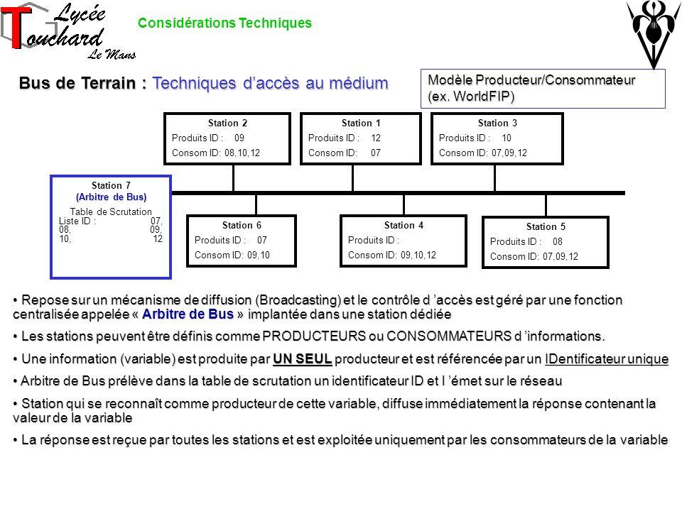 Bus de Terrain : Techniques daccès au médium Modèle Producteur/Consommateur (ex. WorldFIP) Station 2 Produits ID : 09 Consom ID: 08,10,12 Repose sur u