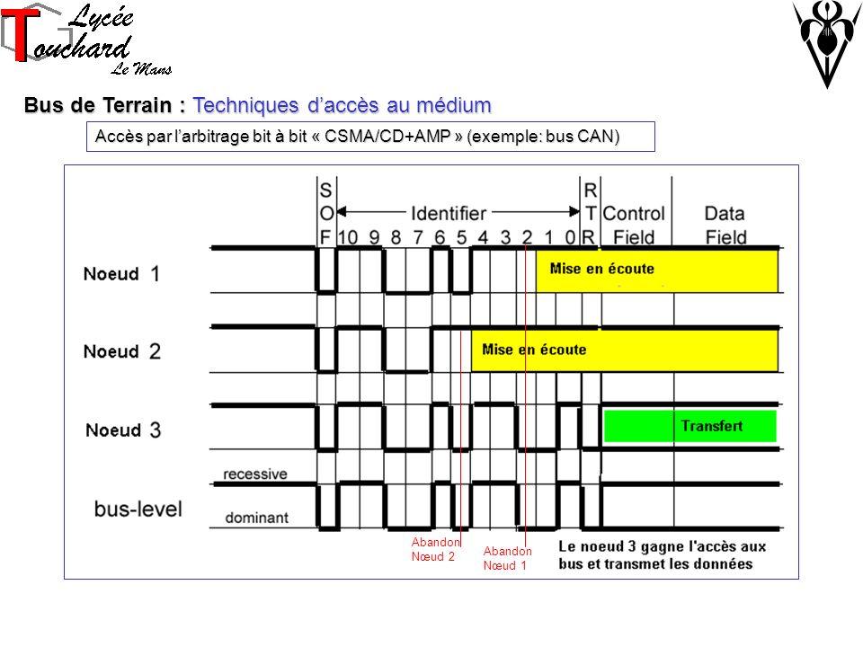Bus de Terrain : Techniques daccès au médium Accès par larbitrage bit à bit « CSMA/CD+AMP » (exemple: bus CAN) Abandon Nœud 1 Abandon Nœud 2