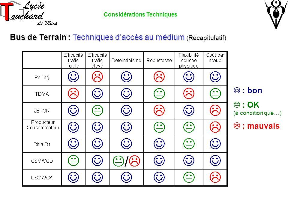 Bus de Terrain : Techniques daccès au médium (Récapitulatif) Bus de Terrain : Techniques daccès au médium (Récapitulatif) : bon : OK (à condition que…) : mauvais Considérations Techniques
