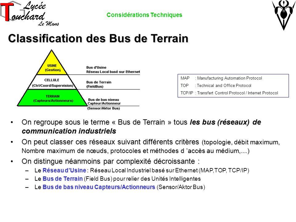 Classification des Bus de Terrain On regroupe sous le terme « Bus de Terrain » tous les bus (réseaux) de communication industrielsOn regroupe sous le terme « Bus de Terrain » tous les bus (réseaux) de communication industriels On peut classer ces réseaux suivant différents critères (topologie, débit maximum, Nombre maximum de nœuds, protocoles et méthodes d accès au médium,…)On peut classer ces réseaux suivant différents critères (topologie, débit maximum, Nombre maximum de nœuds, protocoles et méthodes d accès au médium,…) On distingue néanmoins par complexité décroissante :On distingue néanmoins par complexité décroissante : –Le Réseau dUsine : –Le Réseau dUsine : Réseau Local Industriel basé sur Ethernet (MAP,TOP, TCP/IP) –Le Bus de Terrain –Le Bus de Terrain (Field Bus) pour relier des Unités Intelligentes –Le Bus de bas niveau Capteurs/Actionneurs –Le Bus de bas niveau Capteurs/Actionneurs (Sensor/Aktor Bus) MAP : Manufacturing Automation Protocol TOP : Technical and Office Protocol TCP/IP : Transfert Control Protocol / Internet Protocol Considérations Techniques